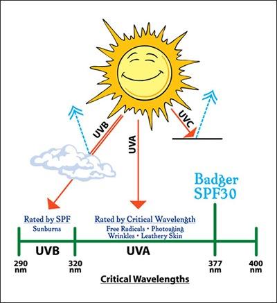 Infrarøde stråler bivirkninger